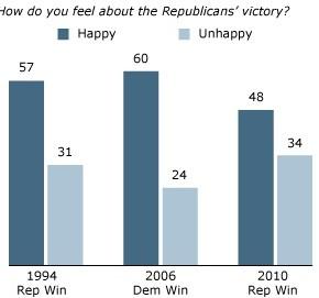 Republikanerna vann valet, men majoriteten är inte glad.