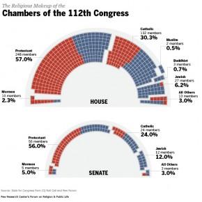 Amerikanska politiker är religiösa: Inga ateister i kongressen.