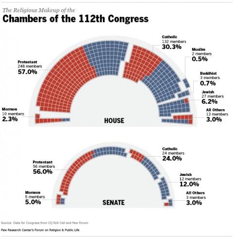 Kongressen i USA