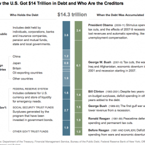 Hur USA:s statsskuld kommit till.